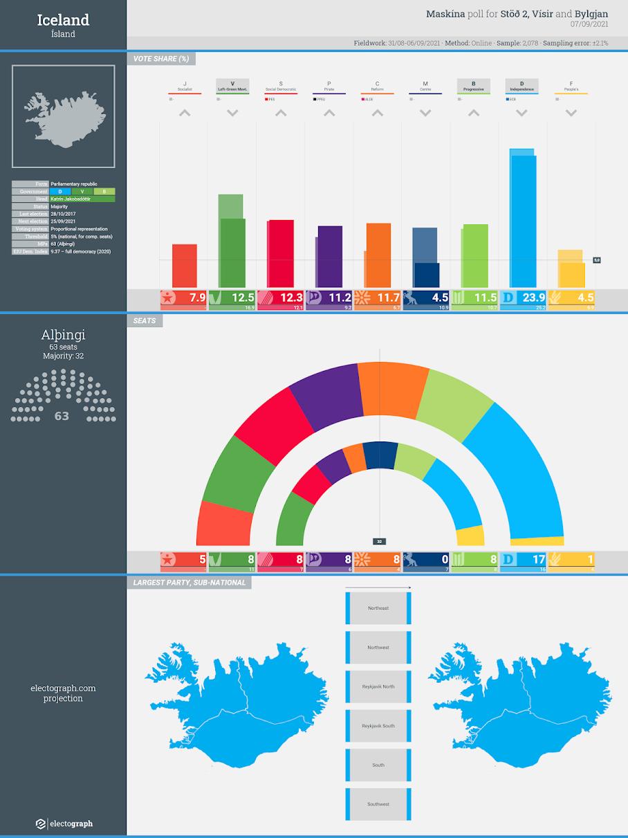 ICELAND: Maskína poll chart for Stöð 2, Vísir and Bylgjan, 7 September 2021