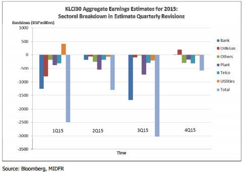 klsi30 aggretate earnings