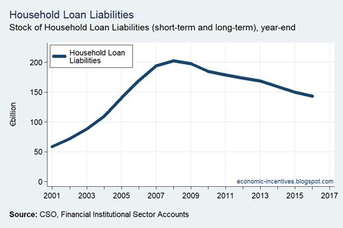 Household Sector Loan Liabilities