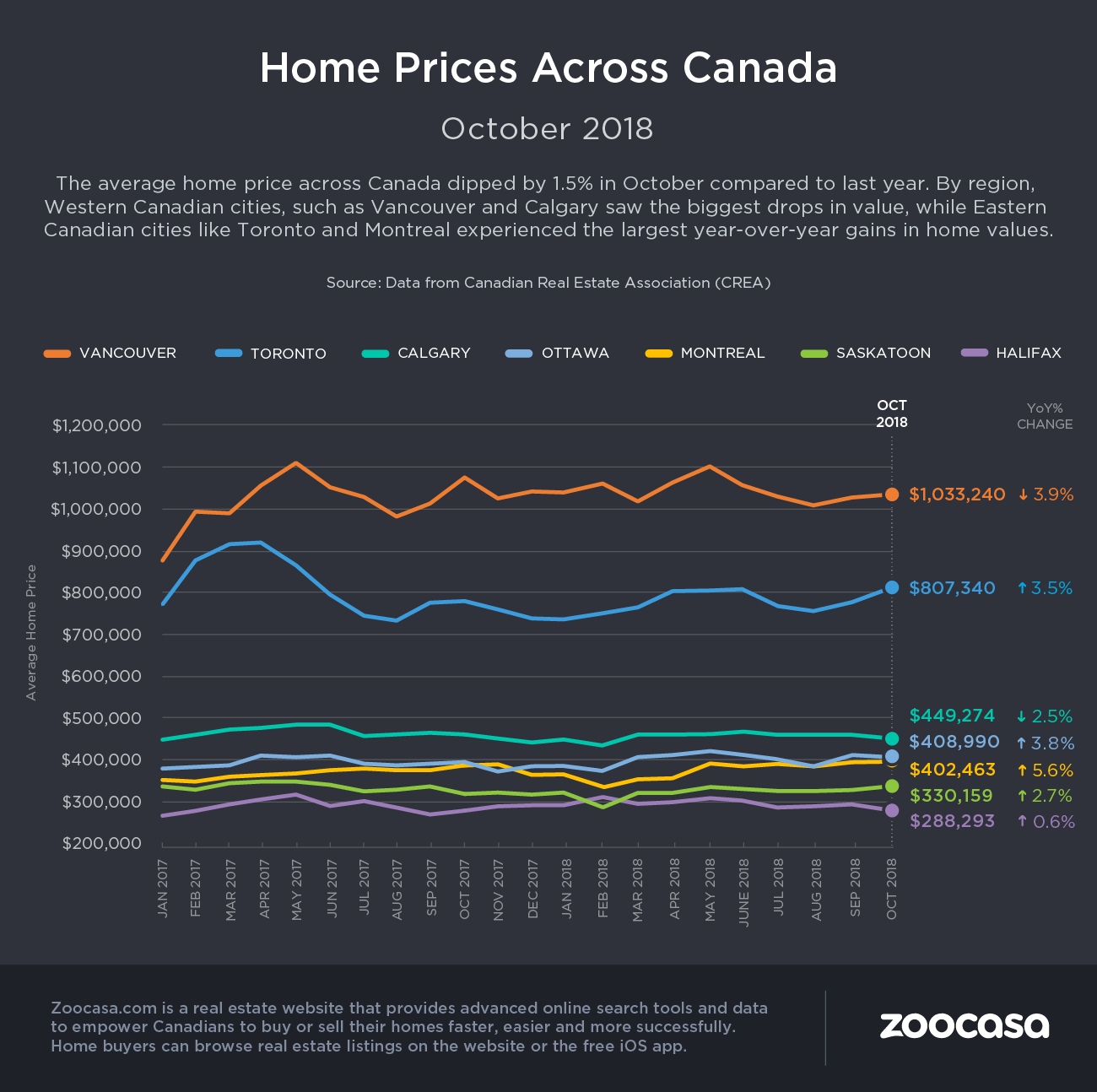 canada-home-prices-oct-2018-zoocasa