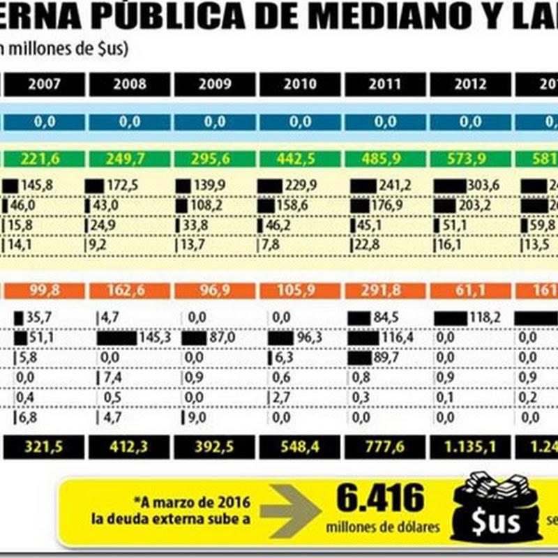 Bolivia: La deuda pública sube y las RIN comienzan a menguar