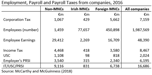 Employment and Payroll Taxes in Companies 2016