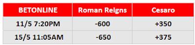 WWE Universal Championship Betting (WrestleMania Backlash)