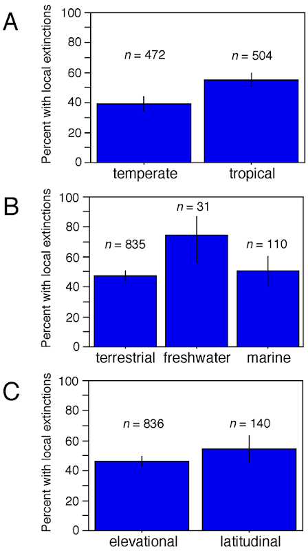 The frequency of local species extinctions related to climate change across different climatic regions, habitats, and gradients. (A) Species are categorized as temperate or tropical (based on the location of the study), and the percentage of species with one or more local extinctions is shown, along with the sample sizes of species in each region. (B) Species are categorized as terrestrial, freshwater, or marine, and the frequency of species with local extinctions is shown (along with total species per habitat). (C) Species are categorized based on whether they were surveyed along elevational or latitudinal transects. Vertical lines indicate 95% confidence intervals on the estimated frequency of species with local extinctions. Graphic: John J. Wiens, 2016 / PLOS