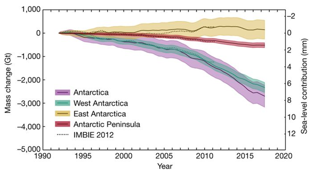 Cumulative Antarctic Ice Sheet mass change, 1992-2017. Graphic: IMBIE, 2018 / Nature