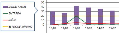 Figura 6b - Exibição do gráfico de histórico