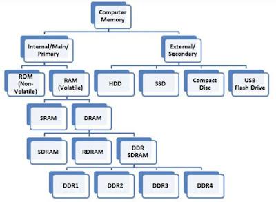 انواع ذاكرة الكمبيوتر
