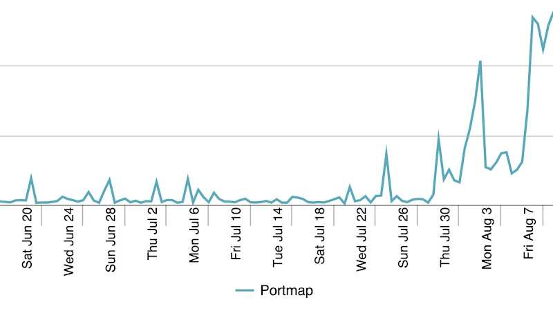 Portmap highres1