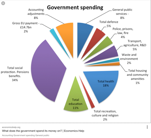 Government Expenditure Charles Ellingworth