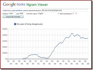 Google Ngram for phrase year of living dangerously