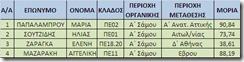 μεταθεσεις Δ.Ε. 18