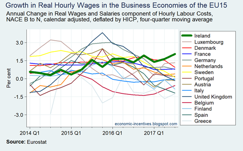 Annual Growth in Real Wages and Salaries in the EU15