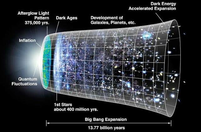 Big Bang Chart