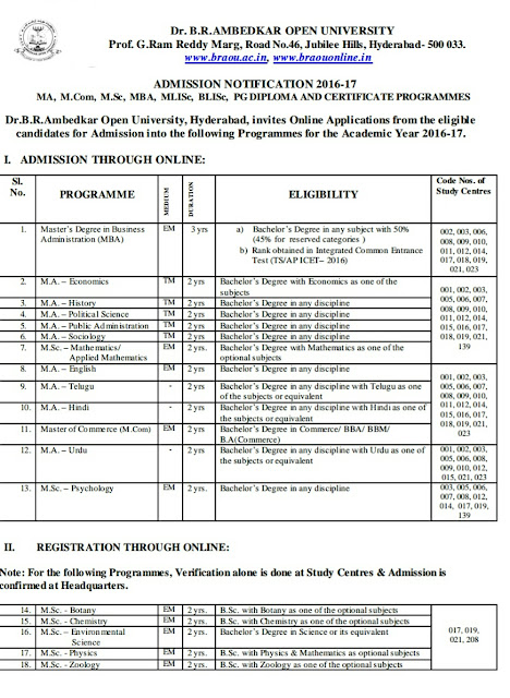 BRAOU PG Admissions 2016-17