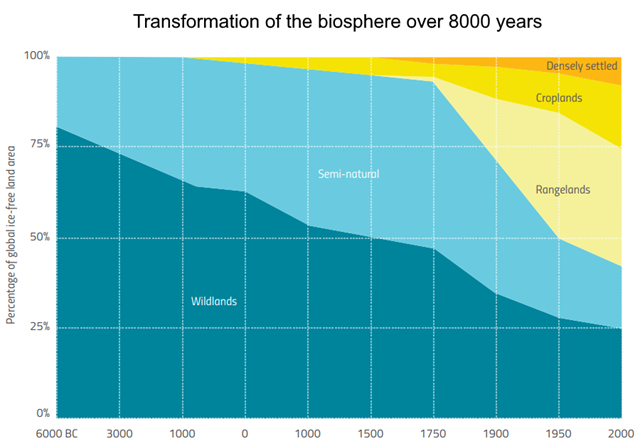 Transformation of the biosphere over 8000 years, showing the continuous decline of wildlands and semi-natural land as they were converted to human uses, like rangelands and croplands. Graphic: UNCCD / IINAS / Ellis, E. C., 2011