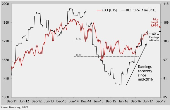 [klci-vs-earning-growth5]