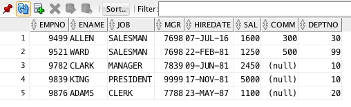 Data loaded into emp table from staging table
