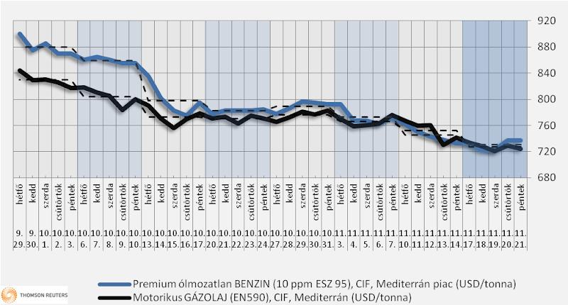 Heti üzemanyagárak: a dízel lehet a nyerő
