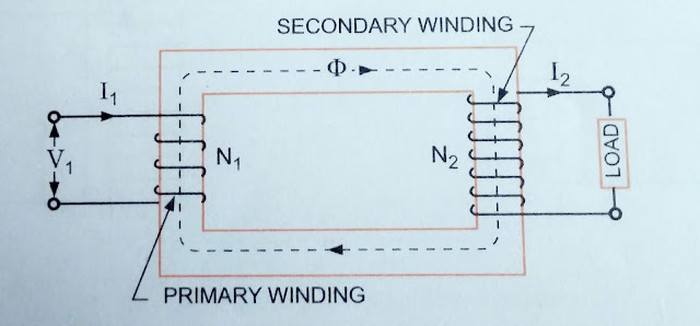 An Ideal Transformer ON load