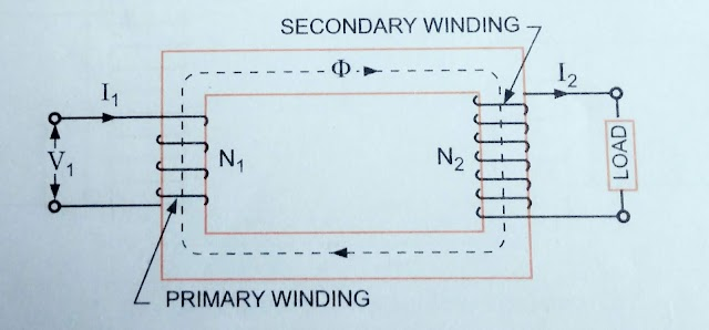 Transformer on load, Resistance and Leakage Reactance and more knowledge of Equivalent Circuit. [ CHAPTER :- 1 part :- B ]