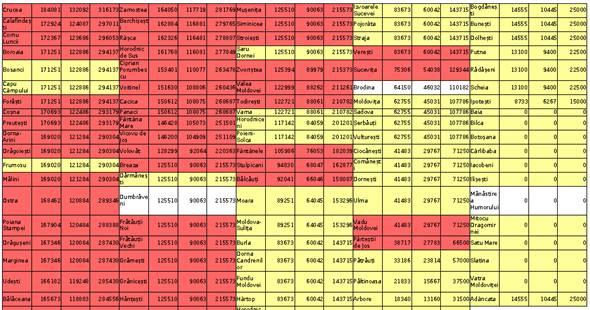 Cum sunt pedepsiţi sucevenii care nu au votat PSD: cifre revoltătoare propuse de Nechifor