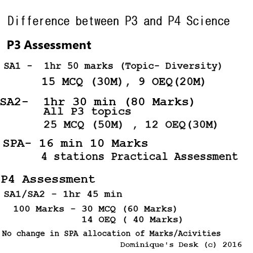 Difference between P3 and P4 Science assessments