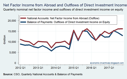 Net Factor Income Outflows