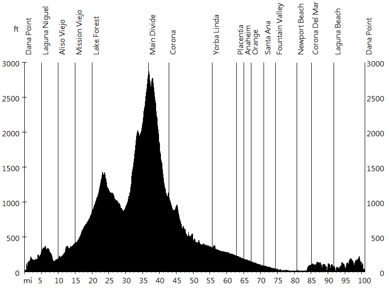 Santa Ana Mountains Traverse • Route Profile