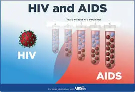 HIV and AIDS: Causes,Symptoms,Prevention and Treatment