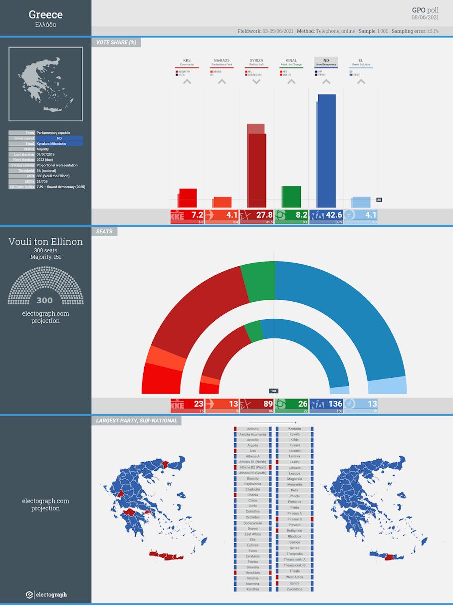 GREECE: GPO poll chart, 8 June 2021