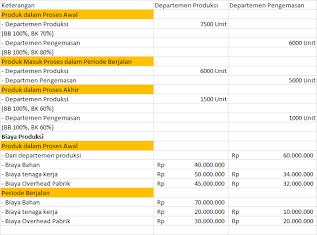 sistem perhitungan biaya berdasarkan proses