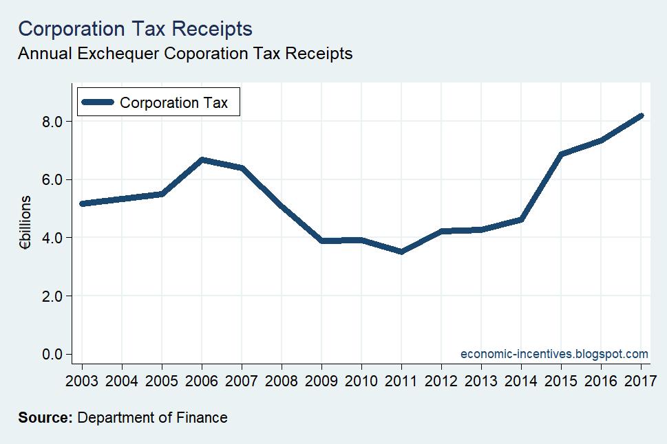 [Corporation-Tax-Receipts-2003-20175]