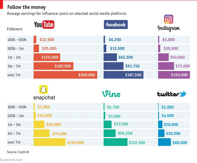 See How Much You Can Earn On Social Media As An Influencer 6