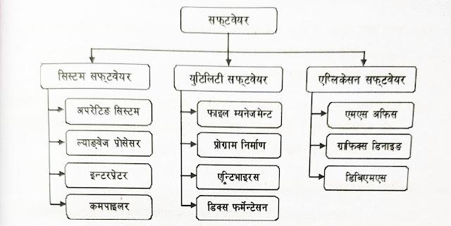 सफ्टवेयरका प्रकार (Types of Software)