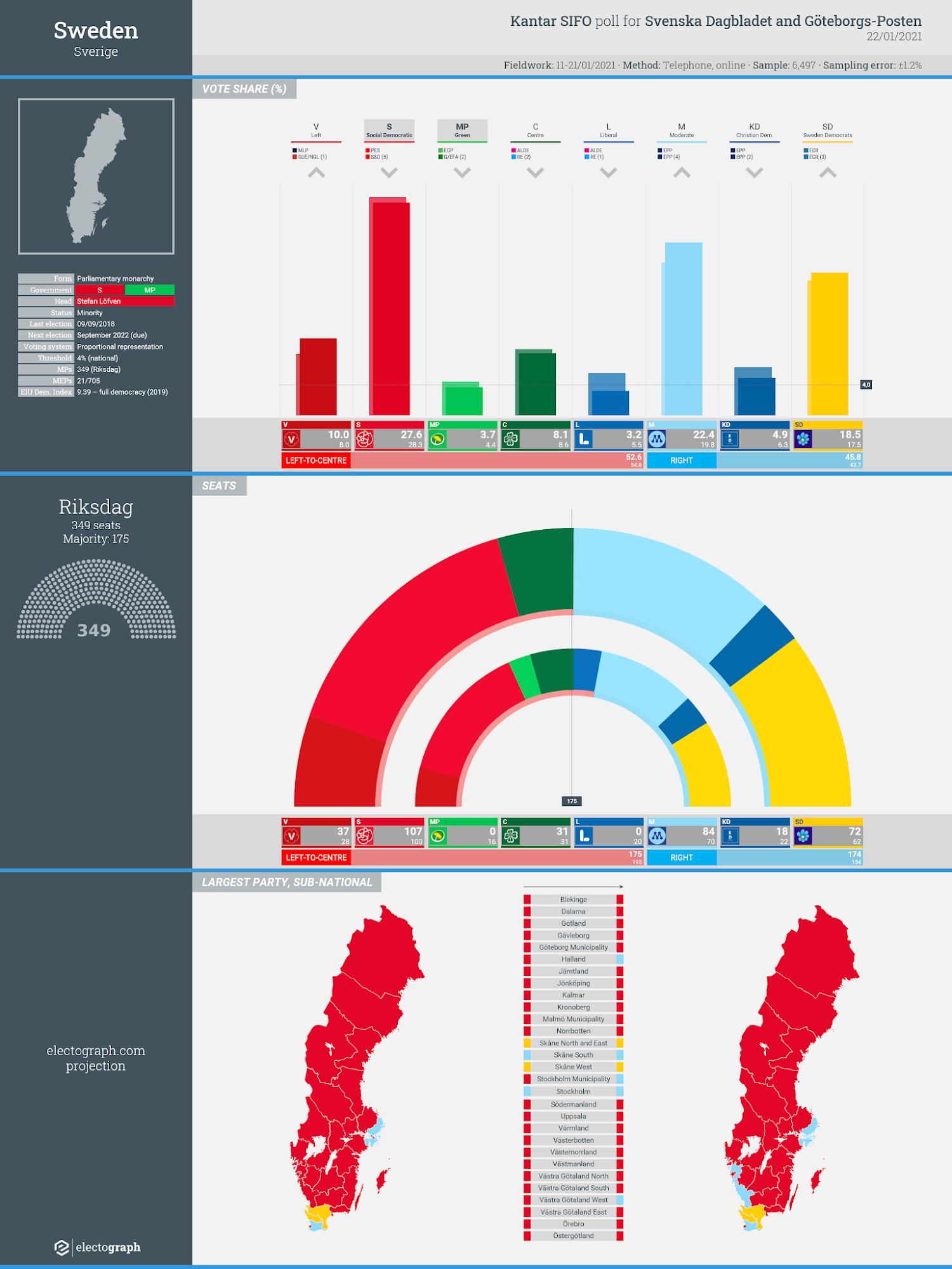 SWEDEN: Kantar SIFO poll chart for Svenska Dagbladet and Göteborgs-Posten, 22 January 2021