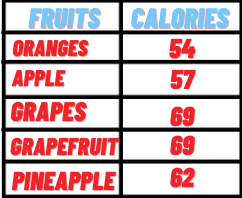 fruits and its calories