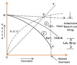 characteristic-of-shunt-generator
