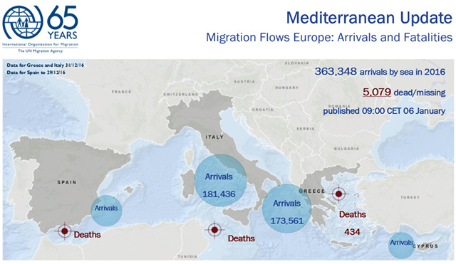 Mediterranean Migrant Arrivals Top 363,348 in 2016; Deaths at Sea: 5,079. Graphic: IOM