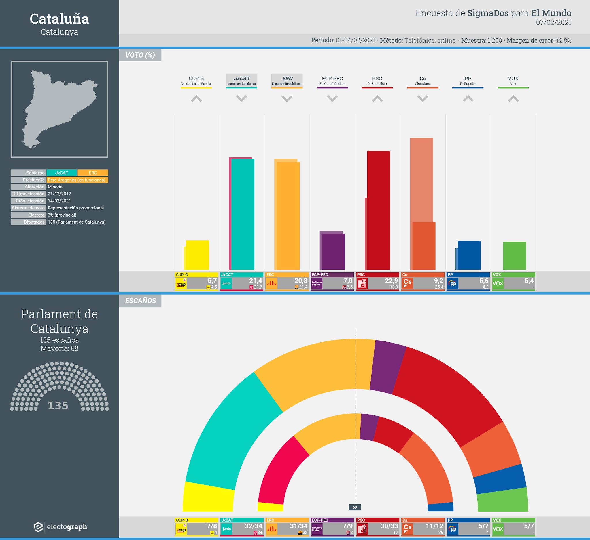 Gráfico de la encuesta para elecciones generales en Cataluña realizada por SigmaDos para El Mundo, 7 de febrero de 2021