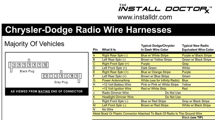 Radio install help Dodge Ram Ramcharger Cummins Jeep Durango – Dodge Stereo Wiring Diagram For 99