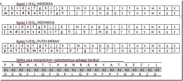 Metode Kriptografi Karakter