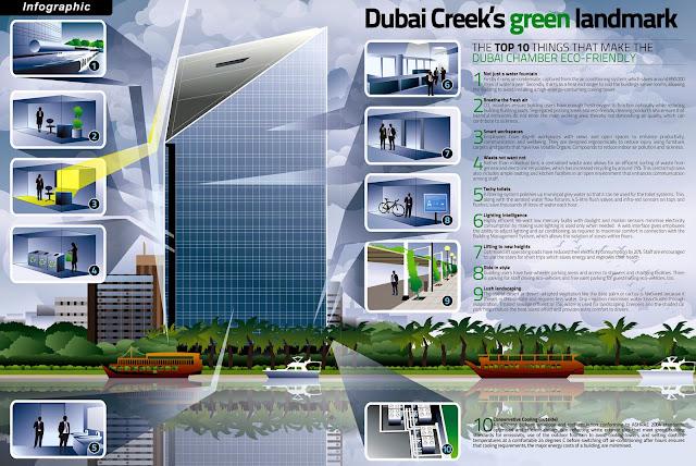 Infographix - dubaicreek39sgreenlandmarkh2omiddleeast_4e5d695b05911.jpg