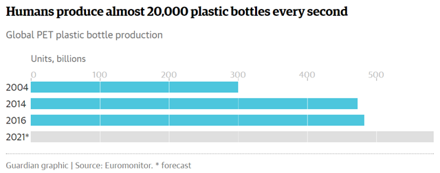 Global polyethylene terephthalate (PET) plastic bottle production in 2004, 2014, 2016, and projected to 2021. Data from Euromonitor. Graphic: The Guardian