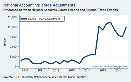 National Accounts Goods Exports Adjustment