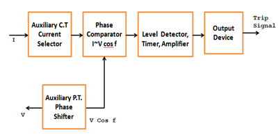 Static directional overcurrent relay