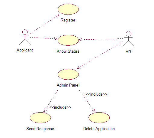 use case diagram for employee recruitment system Use case diagram is one of them and its specific purpose is to gather system requirements and actors use case diagrams specify the events of a system and their flows but use case diagram never describes how they are implemented.