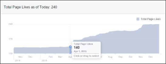 2015-12-01 Facebook likes