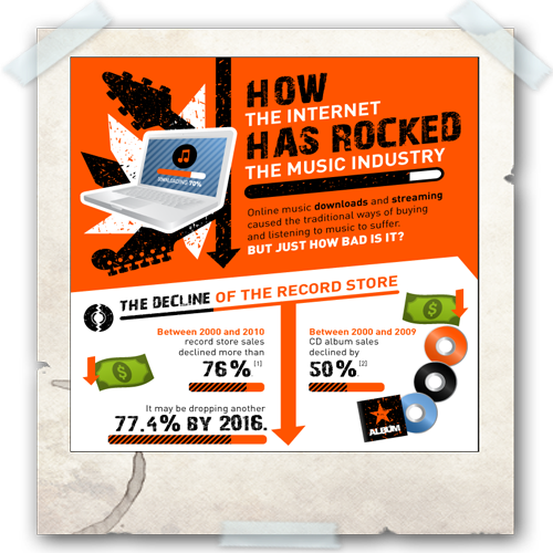 Cloud Infographic: Cloud and Music Industry