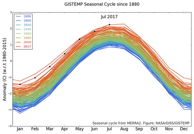 The GISTEMP monthly temperature anomalies superimposed on a 1980-2015 mean seasonal cycle. July 2017 was statistically tied with July 2016 as the warmest July in the 137 years of modern record-keeping. Graphic: NASA / Goddard Institute for Space Studies