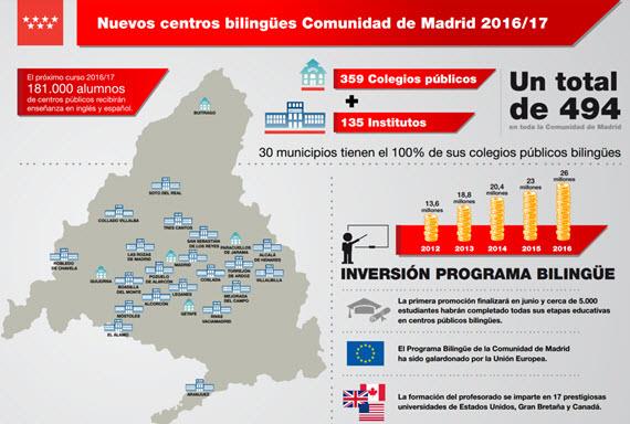 31 nuevos centros bilingües Comunidad de Madrid 2016/17